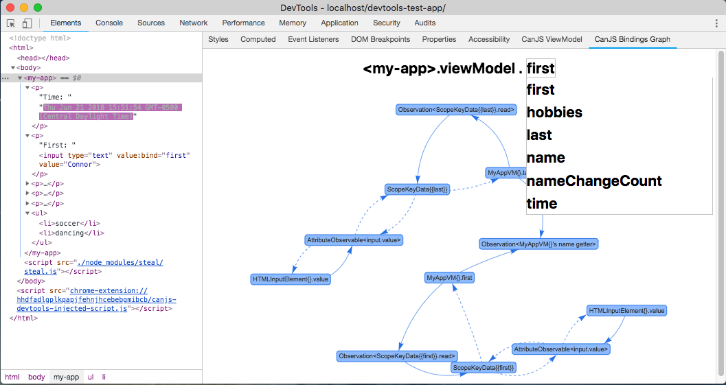 The CanJS Devtools Bindings Graph